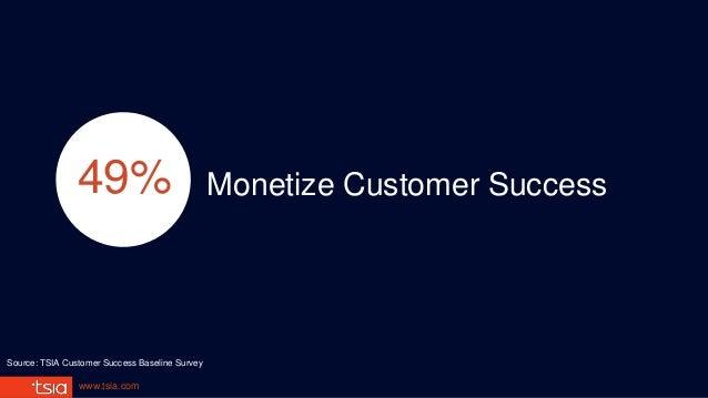 www.tsia.com Monetize Customer Success49% Source: TSIA Customer Success Baseline Survey