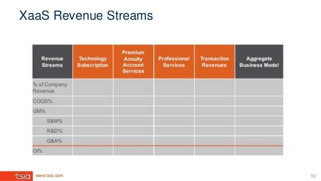 www.tsia.com XaaS Revenue Streams 52