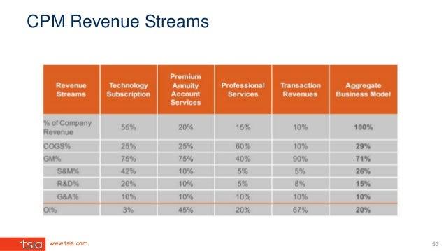 www.tsia.com CPM Revenue Streams 53