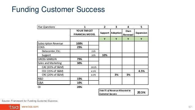 www.tsia.com Funding Customer Success 57 Five Questions 2 3 4 5 Support Adoption Own Renewal Expansion Y Y Y Y Subscriptio...