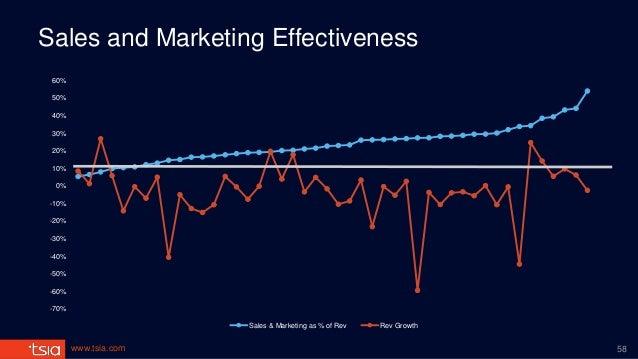 www.tsia.com Sales and Marketing Effectiveness -70% -60% -50% -40% -30% -20% -10% 0% 10% 20% 30% 40% 50% 60% Sales & Marke...