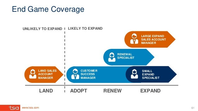 www.tsia.com End Game Coverage UNLIKELY TO EXPAND LIKELY TO EXPAND LAND SALES ACCOUNT MANAGER CUSTOMER SUCCESS MANAGER LAN...