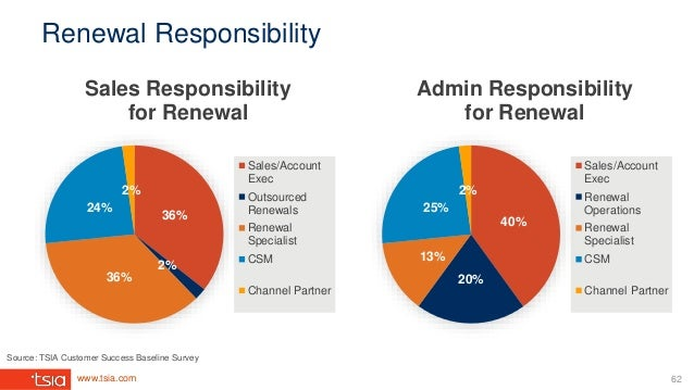 www.tsia.com Renewal Responsibility 36% 2% 36% 24% 2% Sales Responsibility for Renewal Sales/Account Exec Outsourced Renew...