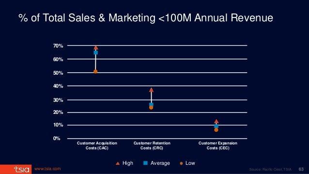 www.tsia.com LowAverageHigh % of Total Sales & Marketing <100M Annual Revenue 10% 20% 30% 40% 50% 60% 70% 0% Customer Acqu...