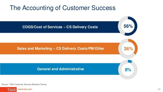 www.tsia.com The Accounting of Customer Success Sales and Marketing – CS Delivery Costs/PM/Other COGS/Cost of Services – C...