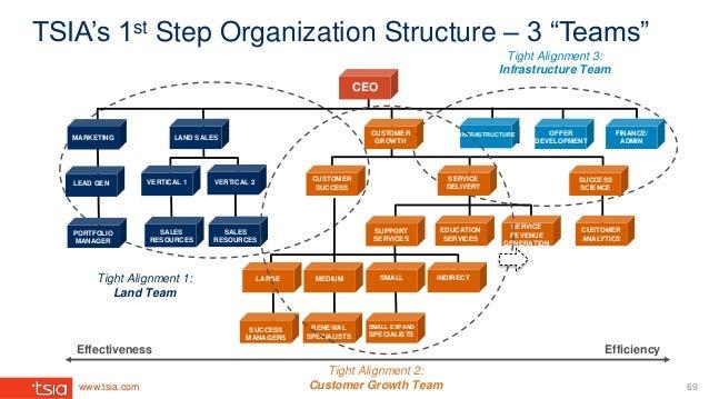 "www.tsia.com TSIA's 1st Step Organization Structure – 3 ""Teams"" 69 SUCCESS SCIENCE CUSTOMER SUCCESS FINANCE/ ADMIN CEO LEA..."