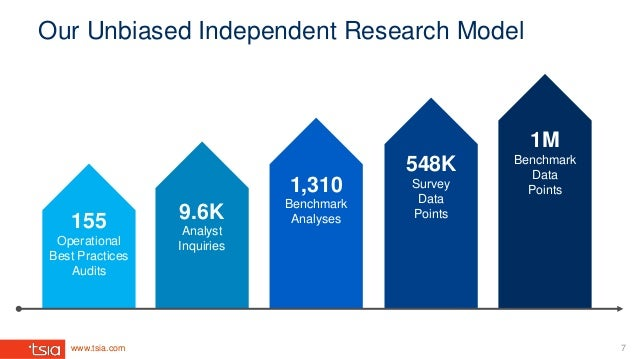 www.tsia.com Our Unbiased Independent Research Model 7 155 Operational Best Practices Audits 9.6K Analyst Inquiries 1,310 ...