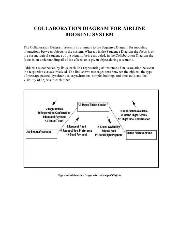 problem statement for airline reservation system Read this essay on airline reservation system airline system course registration system problem statement as the head of information systems for.