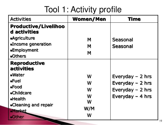 gender analysis For example, many drugs fail because sex and gender are not examined as  variables in preclinical and translation research: between 1997.