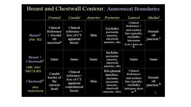 Breast-superior Breast-inferior Breast CTV after lumpectomy