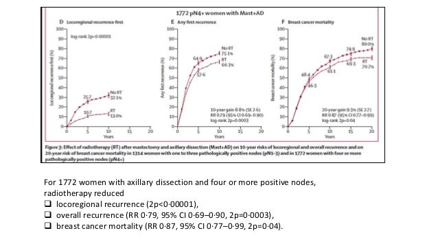 For 1772 women with axillary dissection and four or more positive nodes, radiotherapy reduced  locoregional recurrence (2...
