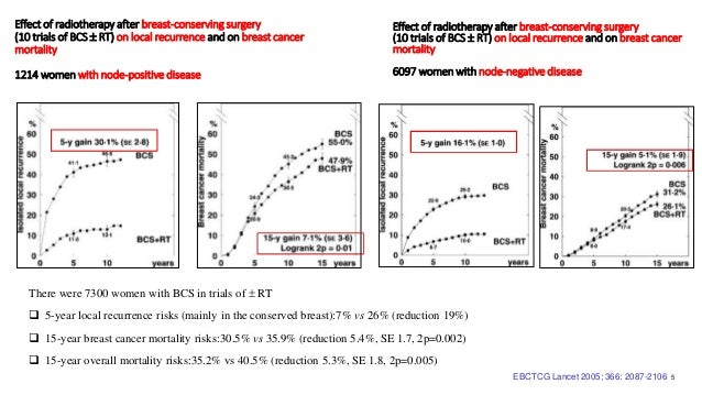 EBCTCG Lancet 2005; 366: 2087-2106 5 Effect of radiotherapy after breast-conserving surgery (10 trials of BCS  RT) on loc...