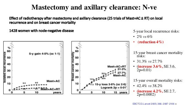 EBCTCG Lancet 2005; 366: 2087-2106 6 Mastectomy and axillary clearance: N-ve 5-year local recurrence risks: • 2% vs 6% • (...