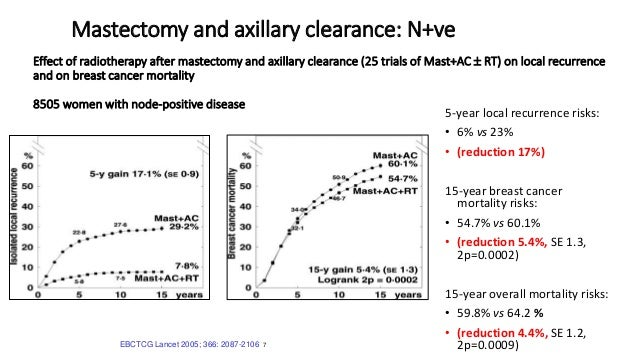 EBCTCG Lancet 2005; 366: 2087-2106 7 Mastectomy and axillary clearance: N+ve 5-year local recurrence risks: • 6% vs 23% • ...