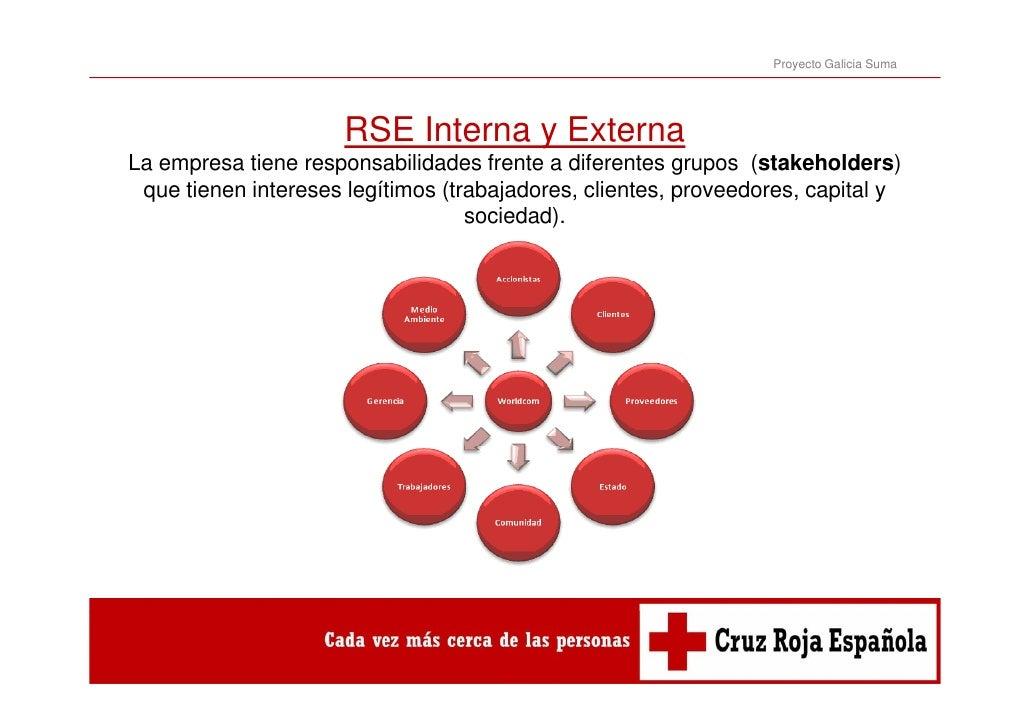 Proyecto Galicia Suma                      RSE Interna y ExternaLa empresa tiene responsabilidades frente a diferentes gru...
