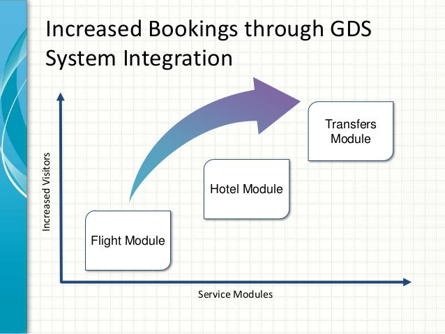 Service Modules IncreasedVisitors Flight Module Transfers Module Increased Bookings through GDS System Integration Hotel M...