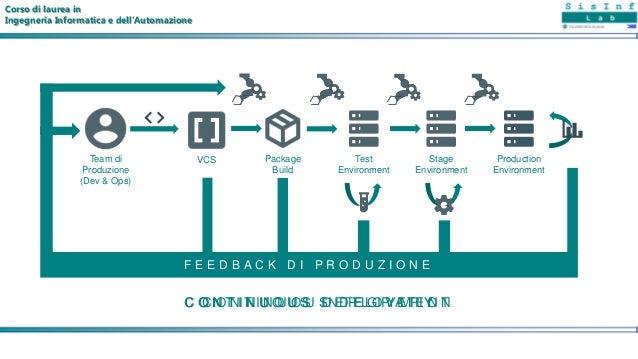 Test Environment Stage Environment Production Environment Package Build VCSTeam di Produzione (Dev & Ops) F E E D B A C K ...