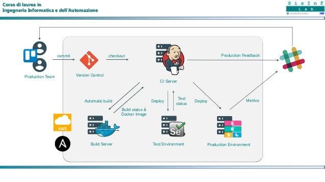 Corso di laurea in Ingegneria Informatica e dell'Automazione commit Version ControlProduction Team checkout CI Server Auto...