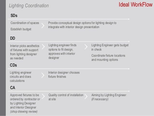 Integrating Interior Design, Lighting Design and Electrical