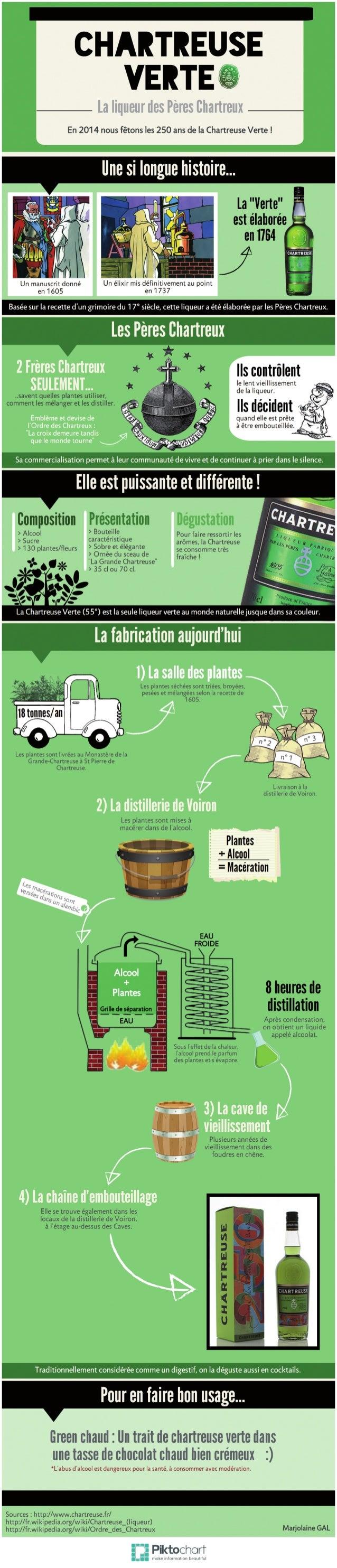 Infographie réalisée par Marjolaine GAL