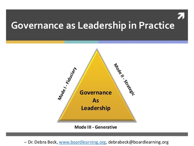  Governance as Leadership in Practice Mode III - Generative Governance As Leadership -- Dr. Debra Beck, www.boardlearning...