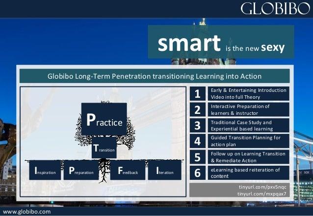 Globibo Practice Transition Inspiration Preparation Feedback Iteration Globibo Long-Term Penetration transitioning Learnin...