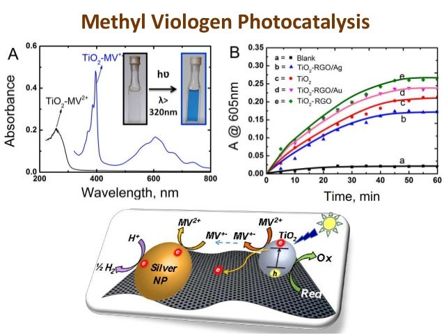 photocatalysis thesis Photocatalysis for water treatment briefing no2 opportunities for photocatalytic water treatment photocatalysis based on nano‐catalysts is a very.