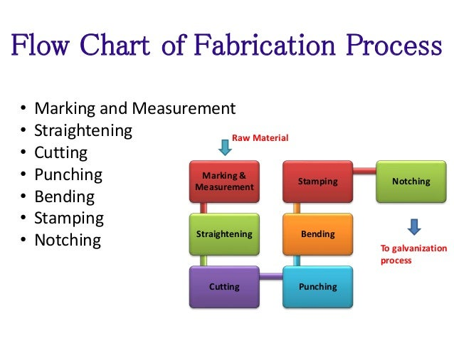 Sheet Metal Fabrication Process Diagram Simple