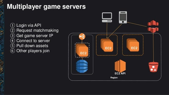 GAM201) Cloud Gaming Architectures from Mobile to Social to MMO