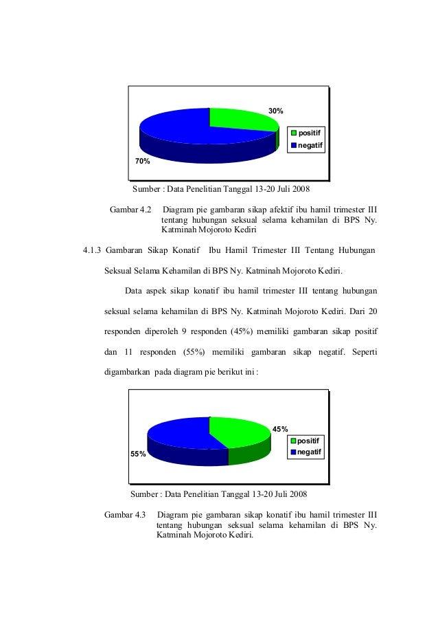 30% positif negatif  70%  Sumber : Data Penelitian Tanggal 13-20 Juli 2008 Gambar 4.2  Diagram pie gambaran sikap afektif ...