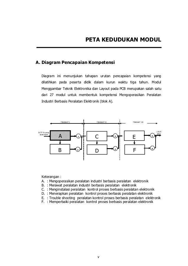 Gambar Elektro Teknik