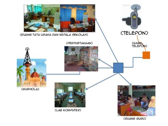 (Ruang tata usaha dan kepala sekolah)     (TELEPON)                         (perpustakaan)       (KABEL                   ...