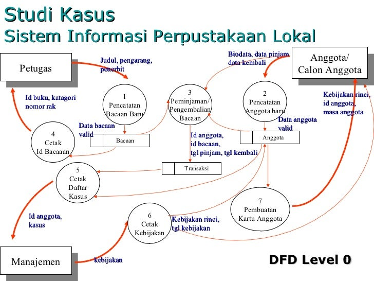 Gamb umum so diagram konteks petugas anggota calon anggota manajemen 35 studi kasus sistem informasi perpustakaan ccuart Images