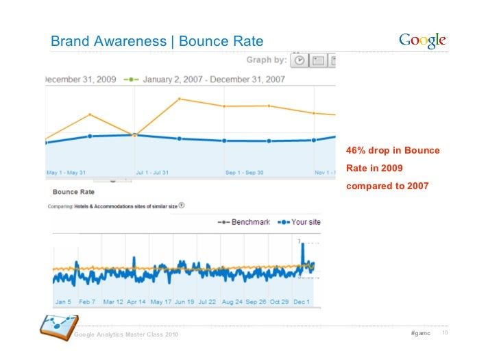 Brand Awareness | Bounce Rate                                             46% drop in Bounce                              ...