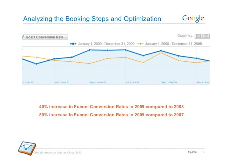 Analyzing the Booking Steps and Optimization           40% increase in Funnel Conversion Rates in 2009 compared to 2008   ...