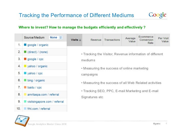 Tracking the Performance of Different Mediums  Where to invest? How to manage the budgets efficiently and effectively ?   ...