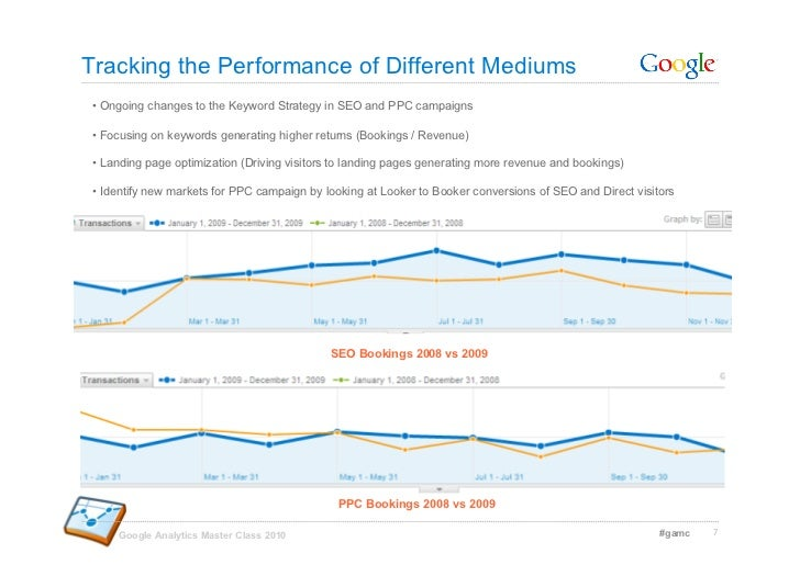 Tracking the Performance of Different Mediums • Ongoing changes to the Keyword Strategy in SEO and PPC campaigns  • Focu...