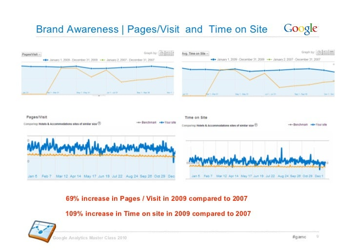 Brand Awareness | Pages/Visit and Time on Site             69% increase in Pages / Visit in 2009 compared to 2007         ...