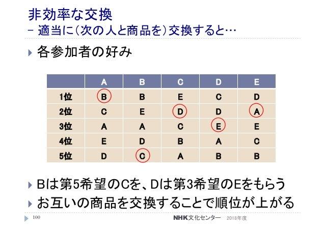 非効率な交換 - 適当に(次の人と商品を)交換すると…  各参加者の好み  Bは第5希望のCを、Dは第3希望のEをもらう  お互いの商品を交換することで順位が上がる 2018年度100 A B C D E 1位 B B E C D 2位 ...