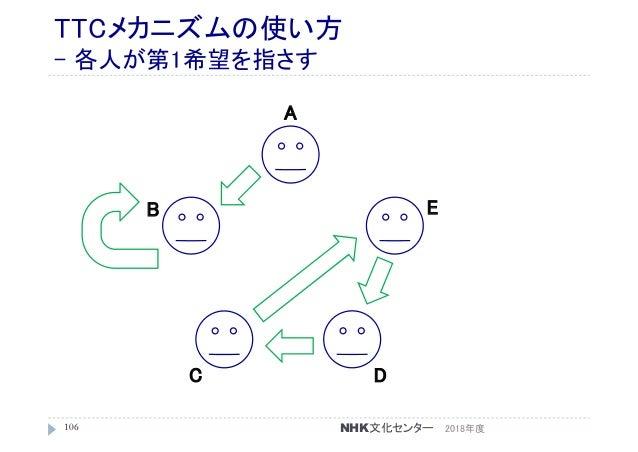 TTCメカニズムの使い方 - 各人が第1希望を指さす 2018年度106 A C B D E NHK文化センター