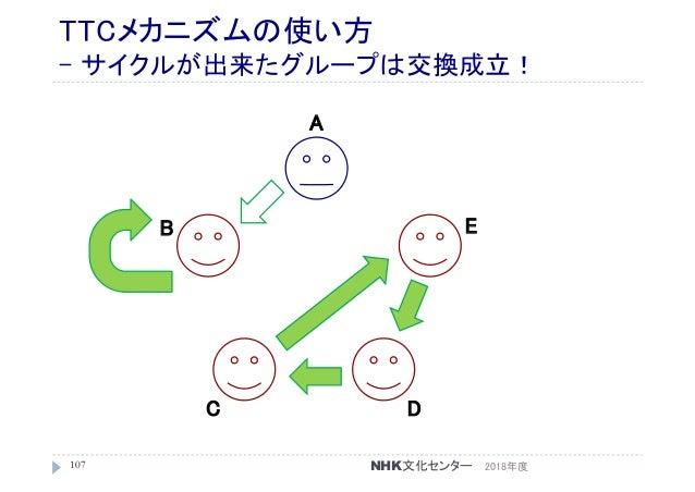 TTCメカニズムの使い方 - サイクルが出来たグループは交換成立! 2018年度107 A C B D E NHK文化センター