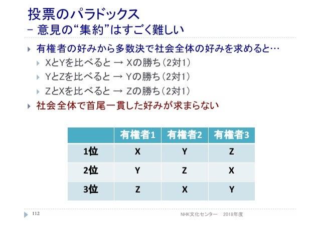 """投票のパラドックス - 意見の""""集約""""はすごく難しい  有権者の好みから多数決で社会全体の好みを求めると…  XとYを比べると → Xの勝ち(2対1)  YとZを比べると → Yの勝ち(2対1)  ZとXを比べると → Zの勝ち(2対1..."""