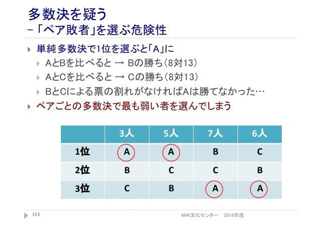 多数決を疑う - 「ペア敗者」を選ぶ危険性  単純多数決で1位を選ぶと「A」に  AとBを比べると → Bの勝ち(8対13)  AとCを比べると → Cの勝ち(8対13)  BとCによる票の割れがなければAは勝てなかった…  ペアごと...