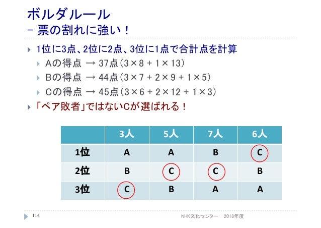 ボルダルール - 票の割れに強い!  1位に3点、2位に2点、3位に1点で合計点を計算  Aの得点 → 37点(3×8 + 1×13)  Bの得点 → 44点(3×7 + 2×9 + 1×5)  Cの得点 → 45点(3×6 + 2×1...