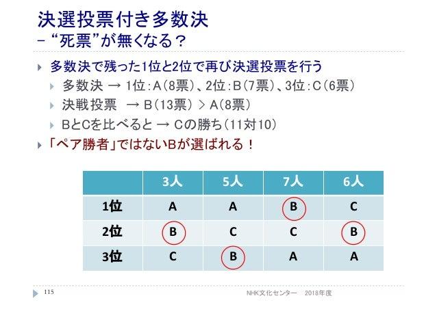 """決選投票付き多数決 - """"死票""""が無くなる?  多数決で残った1位と2位で再び決選投票を行う  多数決 → 1位:A(8票)、2位:B(7票)、3位:C(6票)  決戦投票 → B(13票) > A(8票)  BとCを比べると → Cの..."""