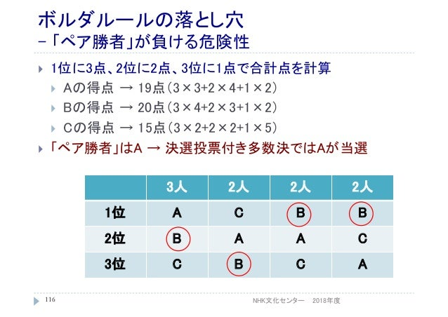 ボルダルールの落とし穴 - 「ペア勝者」が負ける危険性  1位に3点、2位に2点、3位に1点で合計点を計算  Aの得点 → 19点(3×3+2×4+1×2)  Bの得点 → 20点(3×4+2×3+1×2)  Cの得点 → 15点(3×...