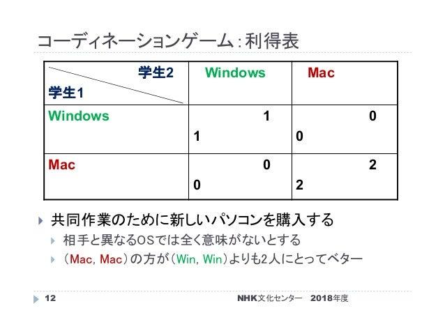 コーディネーションゲーム:利得表 2018年度NHK文化センター12  共同作業のために新しいパソコンを購入する  相手と異なるOSでは全く意味がないとする  (Mac, Mac)の方が(Win, Win)よりも2人にとってベター 学生2...