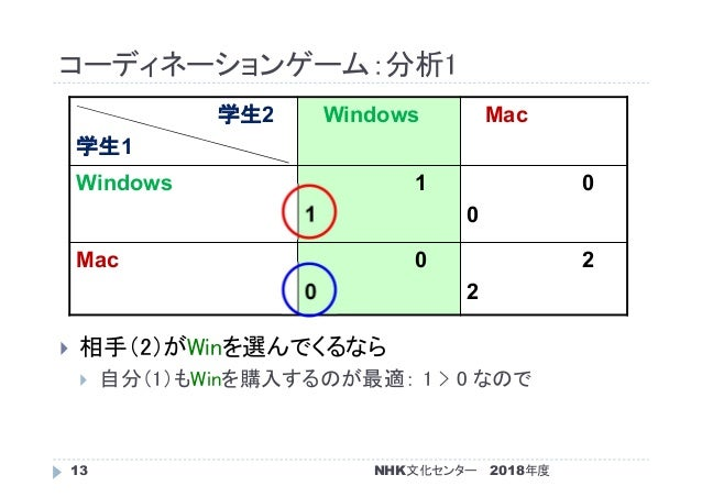 コーディネーションゲーム:分析1 2018年度NHK文化センター13  相手(2)がWinを選んでくるなら  自分(1)もWinを購入するのが最適: 1 > 0 なので 学生2 学生1 Windows Mac Windows 1 1 0 0...