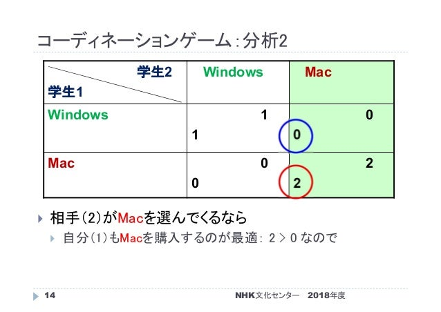 コーディネーションゲーム:分析2 2018年度NHK文化センター14  相手(2)がMacを選んでくるなら  自分(1)もMacを購入するのが最適: 2 > 0 なので 学生2 学生1 Windows Mac Windows 1 1 0 0...
