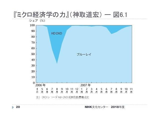 『ミクロ経済学の力』(神取道宏) ー 図6.1 2018年度NHK文化センター20